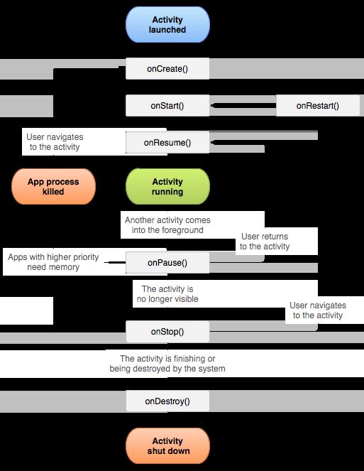 Ciclo de vida de un Activity