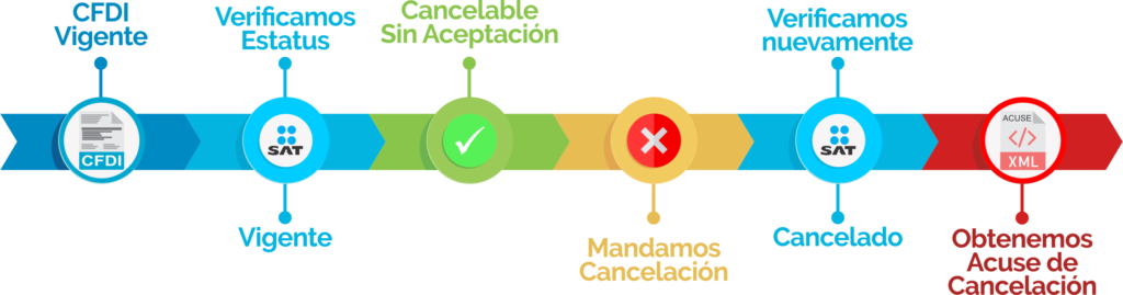 cancelación directa