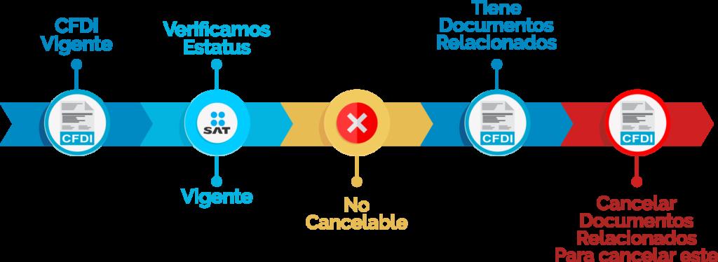 cancelación con documentos relacionados